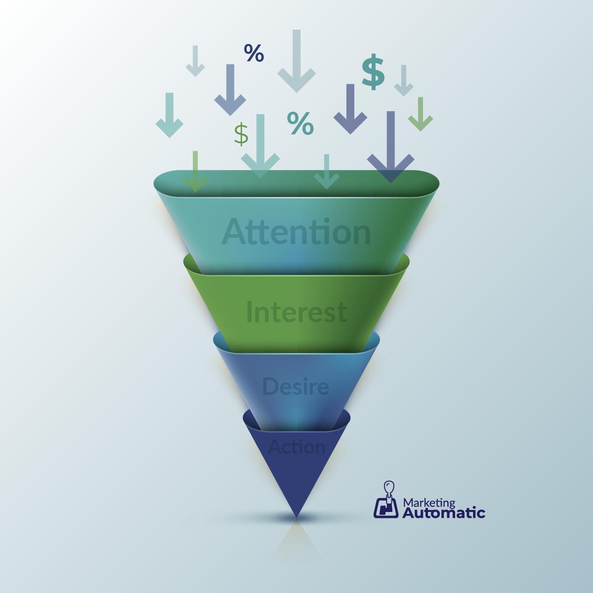 AIDA Model voor Succesvolle E-mailmarketing